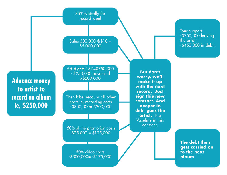 How money moves in contracts